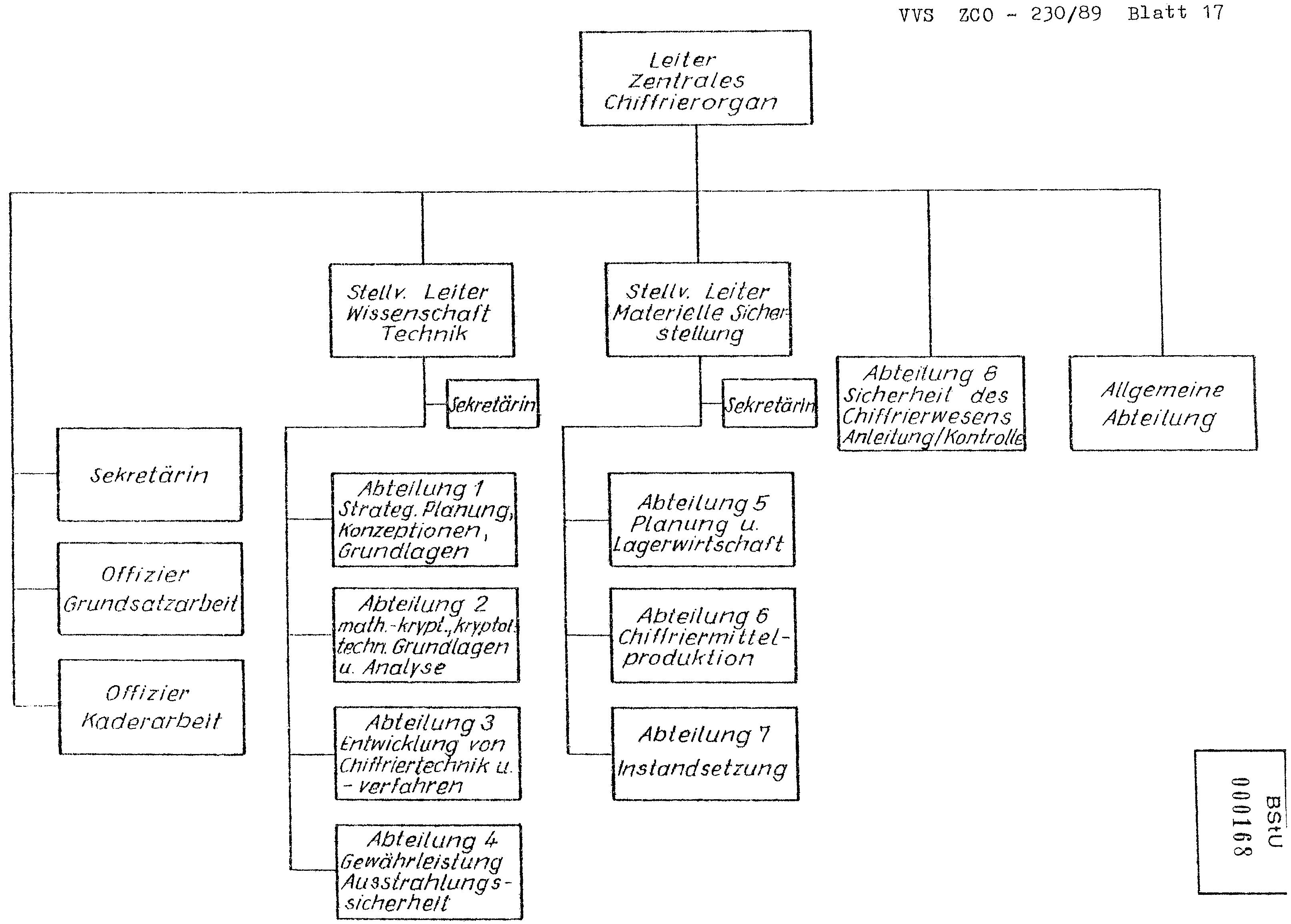 Normativen des ZCO